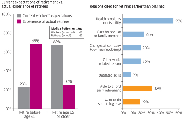 Retirement Planning: What If You Can't Work As Long As You Want To?